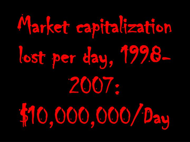 Market capitalization lost per day, 1998-2007: $10,000,000/Day