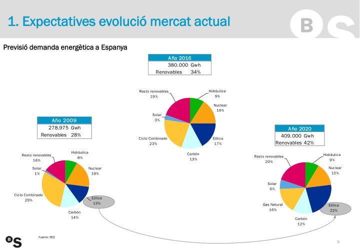 1. Expectatives evolució mercat actual