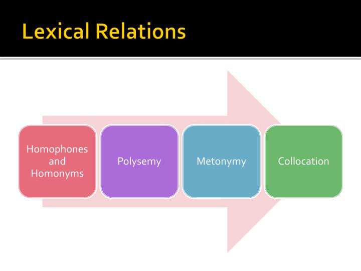 Lexical relations1