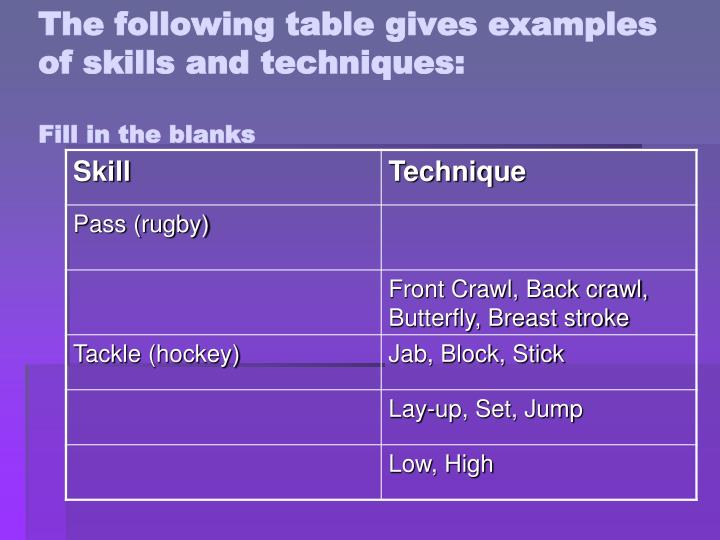 The following table gives examples of skills and techniques: