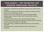 ctab survey top priorities for shorter timeframe projects