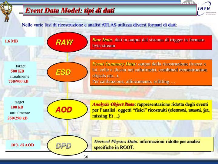 Event Data Model: tipi di dati