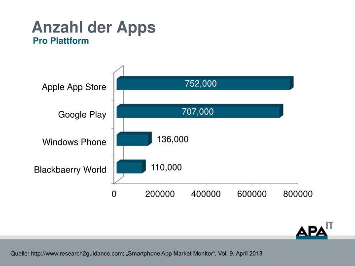 Anzahl der Apps