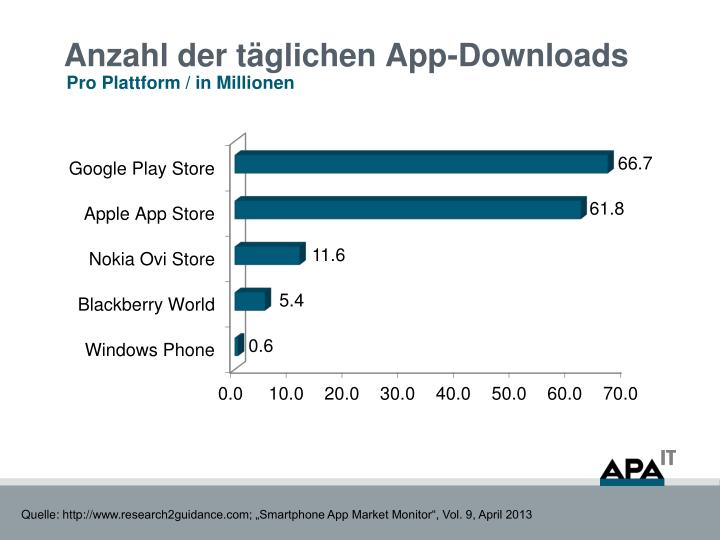 Anzahl der täglichen App-Downloads