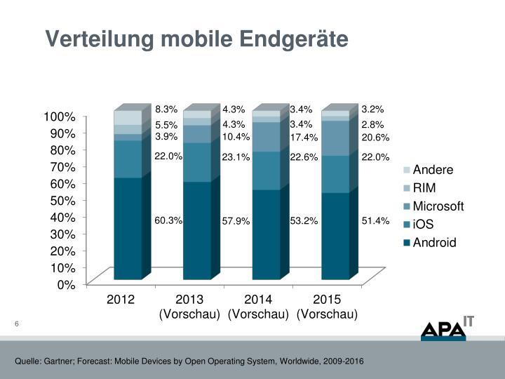 Verteilung mobile Endgeräte
