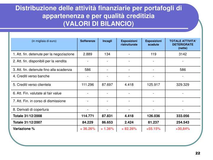 Distribuzione delle attività finanziarie per portafogli di appartenenza e per qualità creditizia
