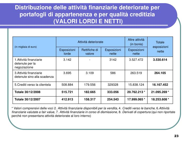 Distribuzione delle attività finanziarie deteriorate per portafogli di appartenenza e per qualità creditizia