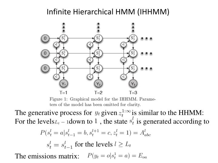 Infinite Hierarchical HMM (IHHMM)