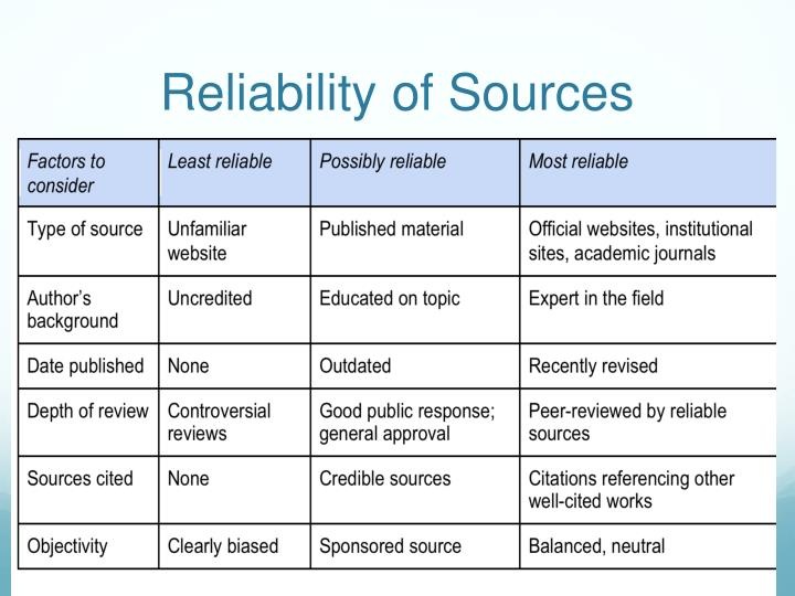 Reliability of sources