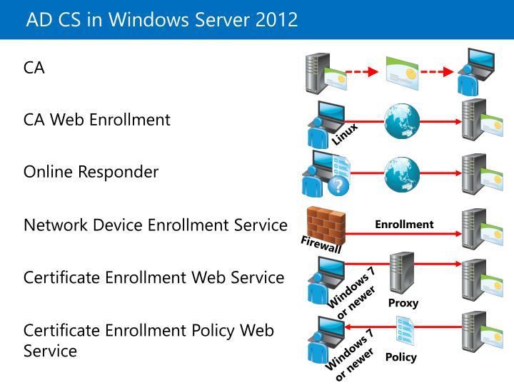 AD CS in Windows Server 2012