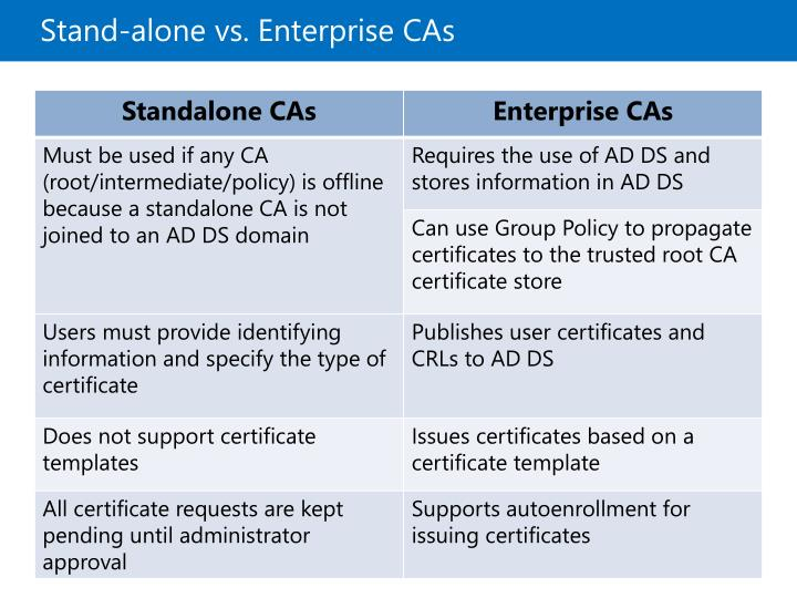 Stand-alone vs. Enterprise CAs