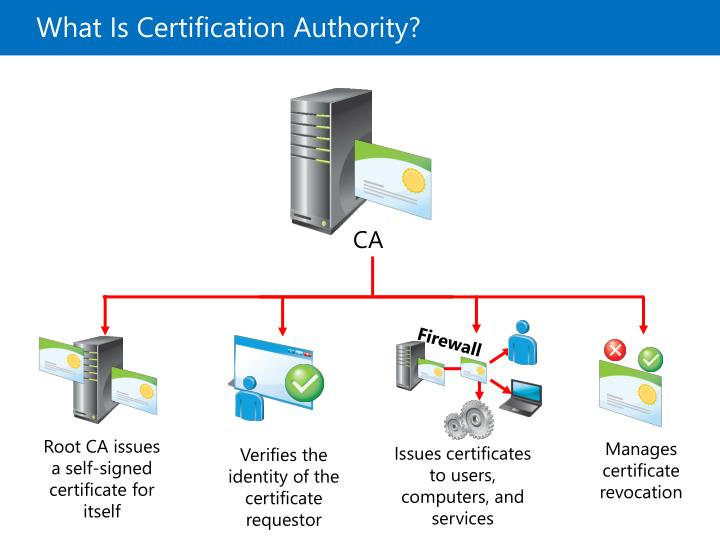What Is Certification Authority?