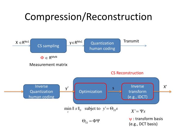 Compression/Reconstruction