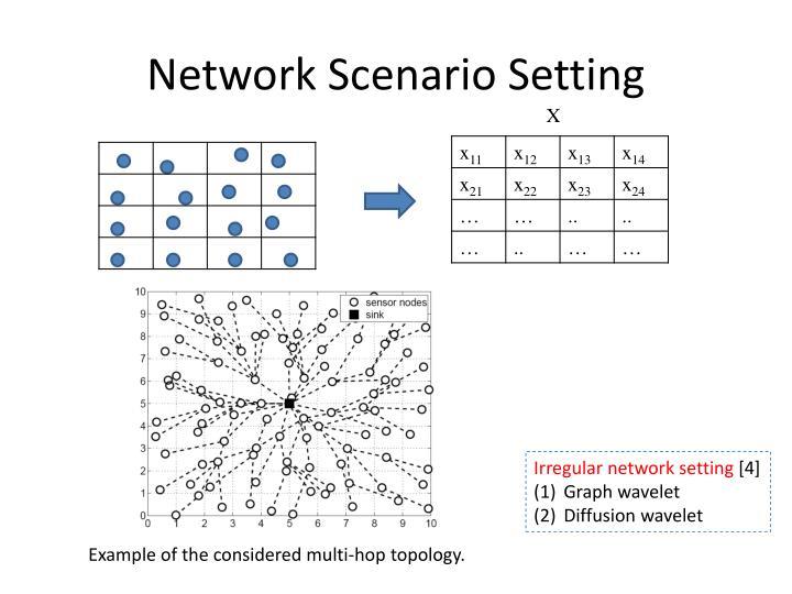 Network Scenario Setting