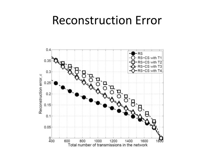 Reconstruction Error