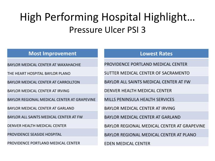 High Performing Hospital Highlight