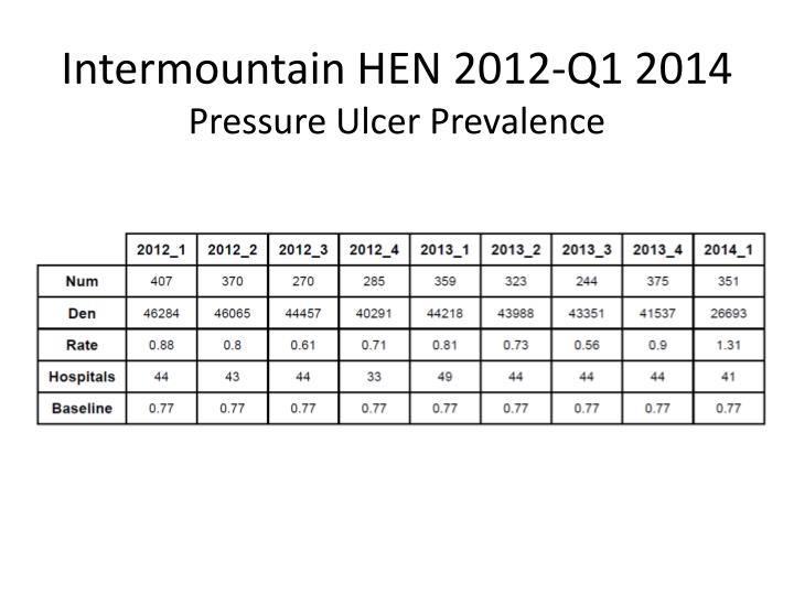 Intermountain HEN 2012-Q1 2014