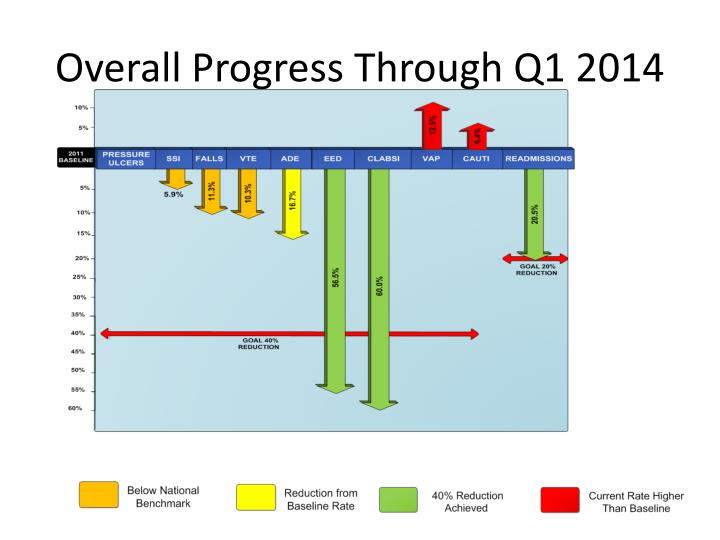 Overall progress through q1 2014