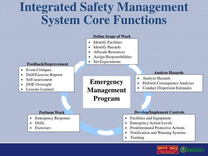 Integrated Safety Management System Core Functions