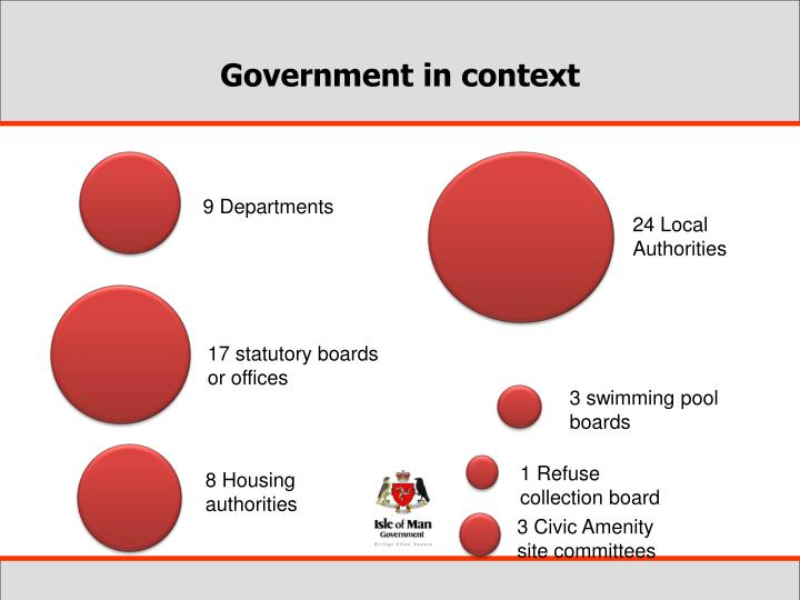 Government in context