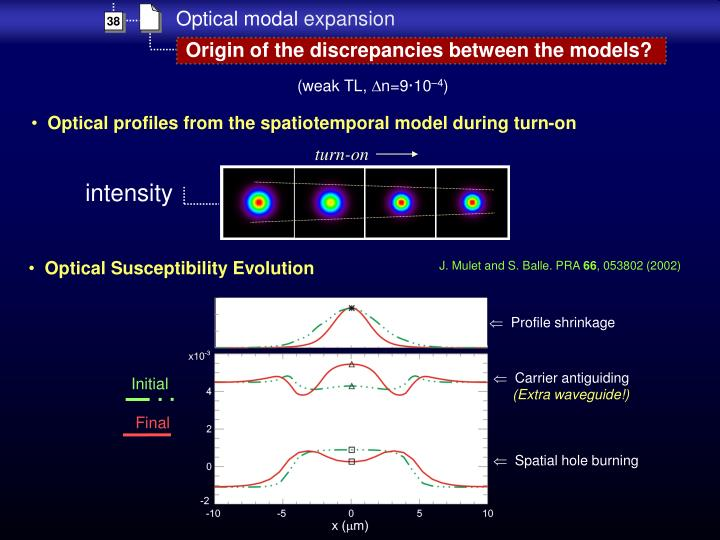 Optical Susceptibility Evolution