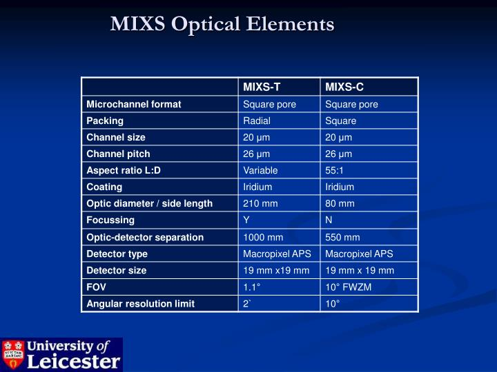 MIXS Optical Elements