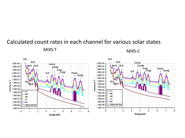 Calculated count rates in each channel for various solar states