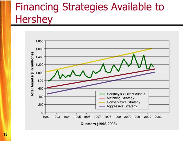 Financing Strategies Available to Hershey