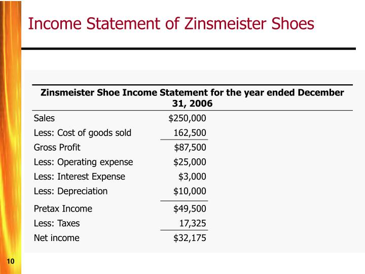 Zinsmeister Shoe Income Statement for the year ended December 31, 2006