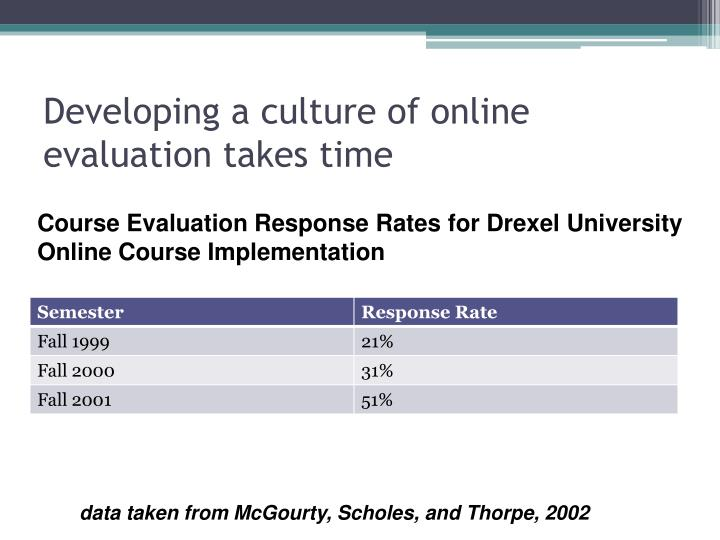 Developing a culture of online evaluation takes time