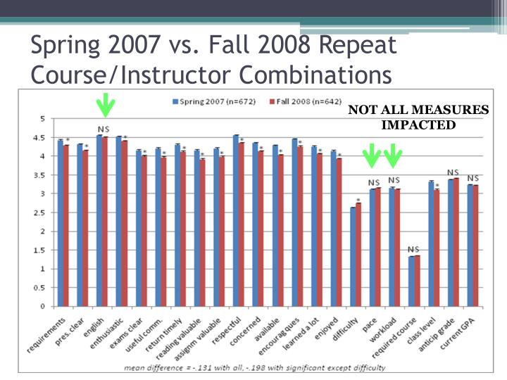 Spring 2007 vs. Fall 2008 Repeat Course/Instructor Combinations
