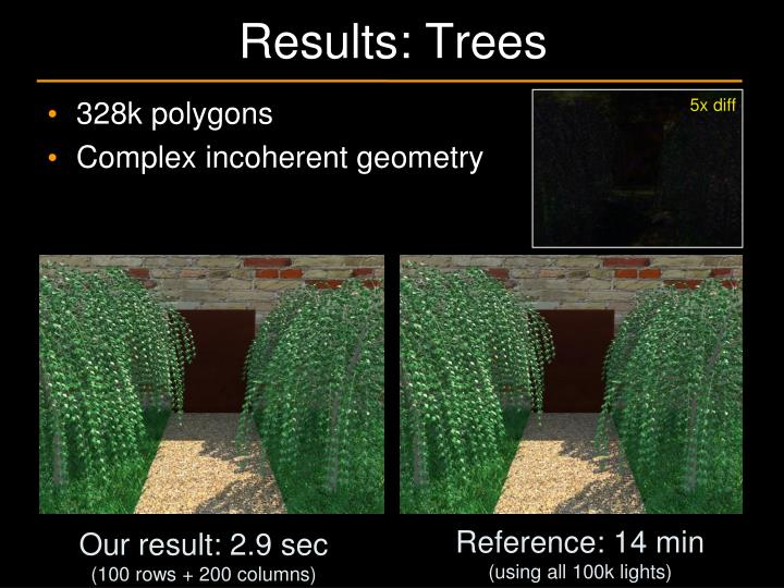 Results: Trees