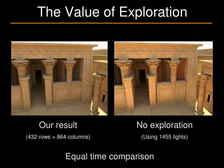 The Value of Exploration