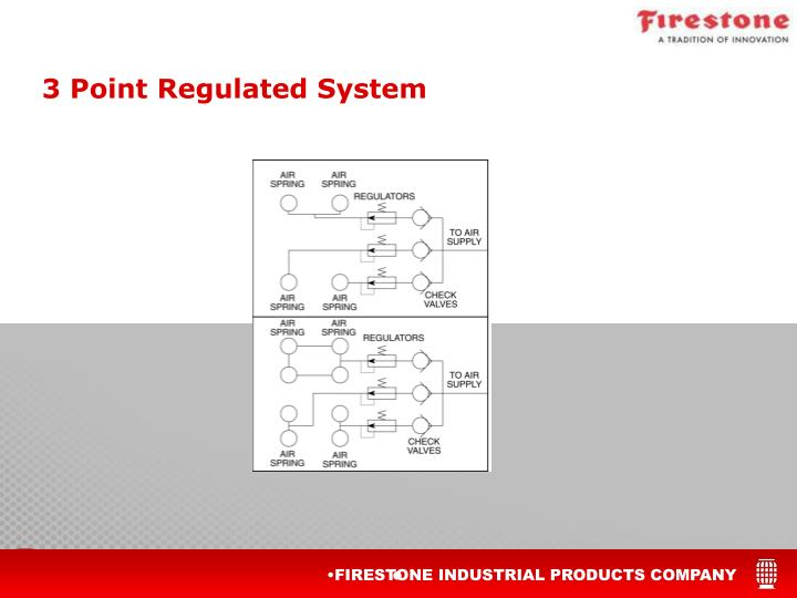3 Point Regulated System