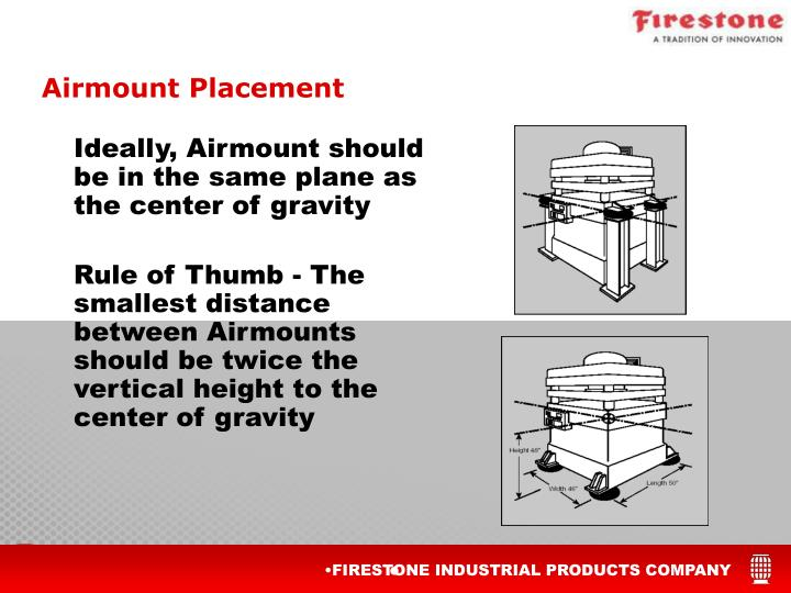 Ideally, Airmount should be in the same plane as the center of gravity