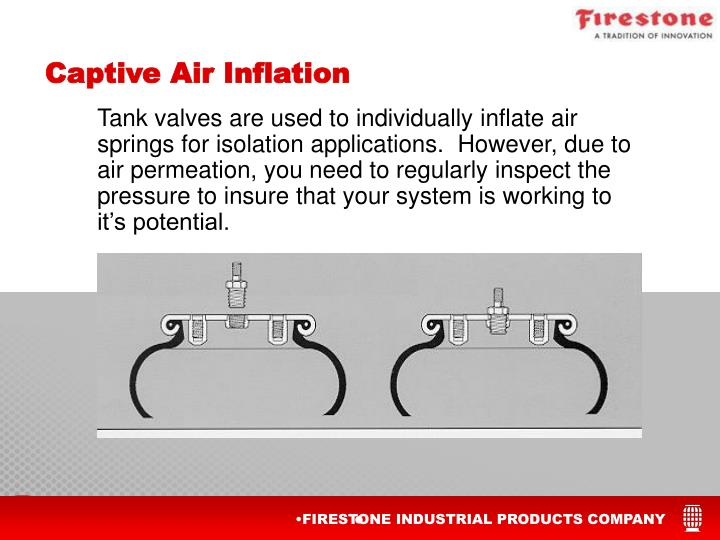 Captive Air Inflation