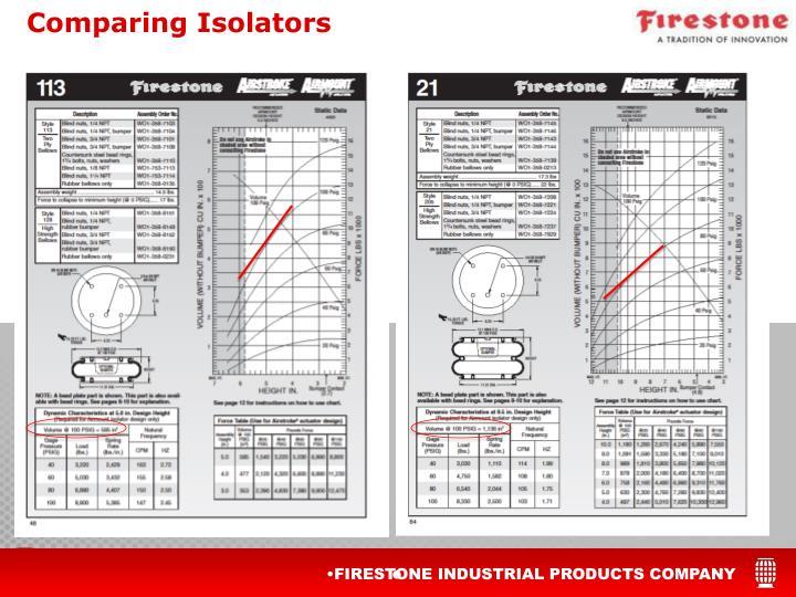 Comparing Isolators