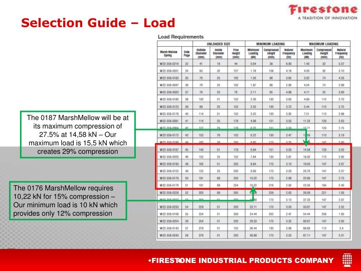 Selection Guide – Load