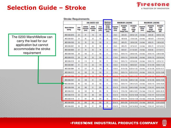Selection Guide – Stroke