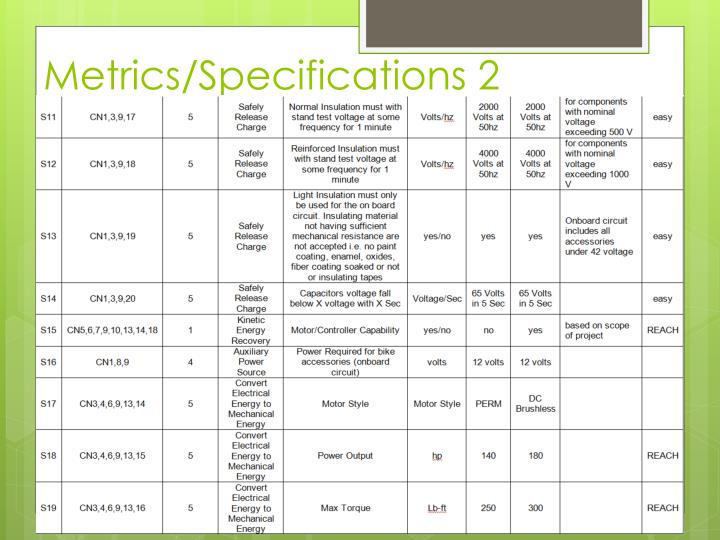 Metrics/Specifications 2