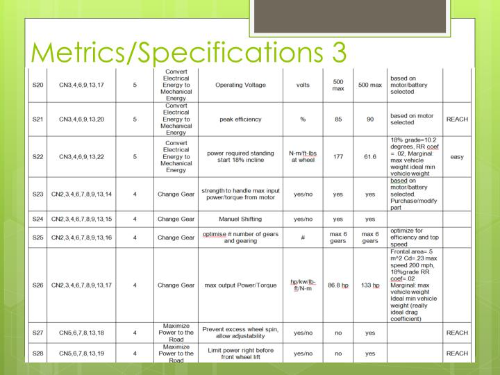 Metrics/Specifications 3
