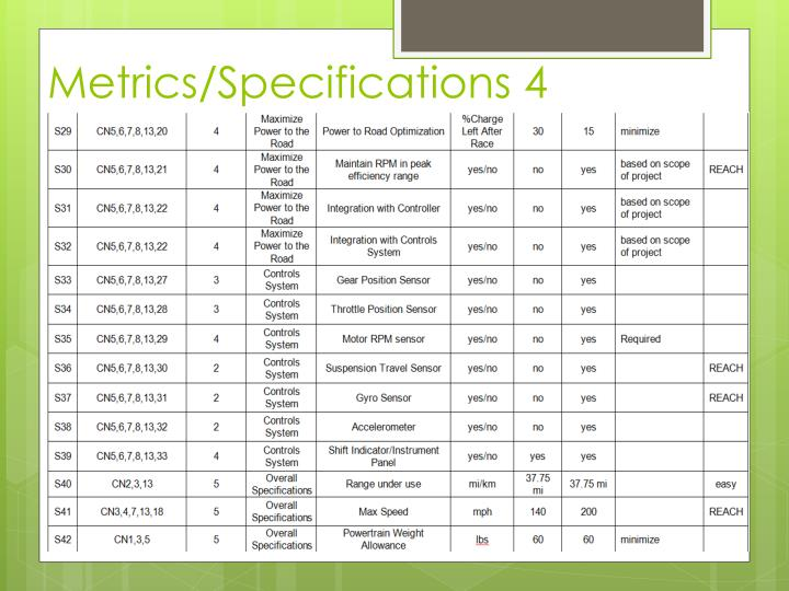 Metrics/Specifications 4