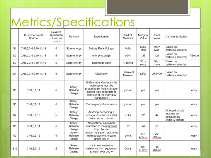 Metrics/Specifications