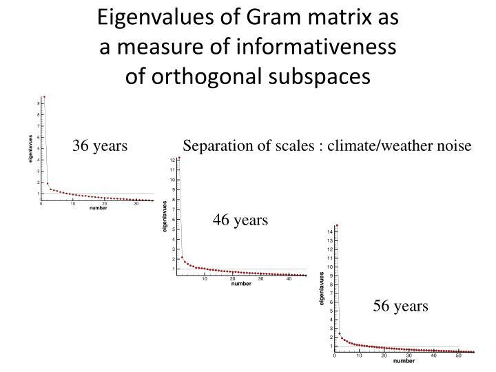 Eigenvalues of Gram matrix as