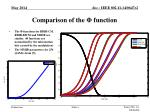 comparison of the function