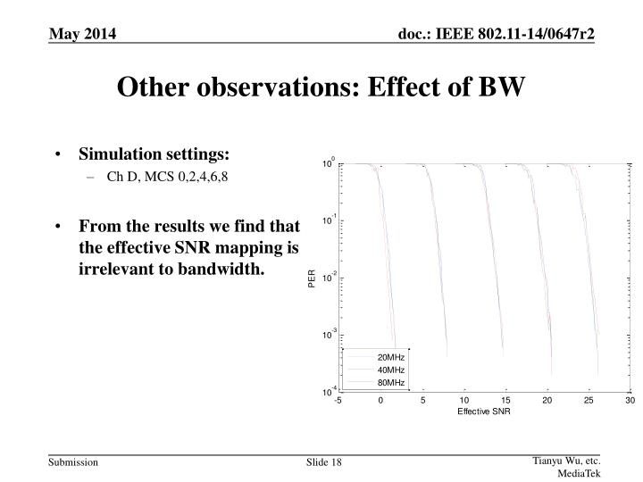 Other observations: Effect of BW