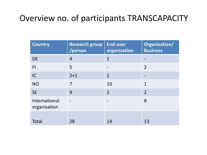 Overview no. of participants TRANSCAPACITY