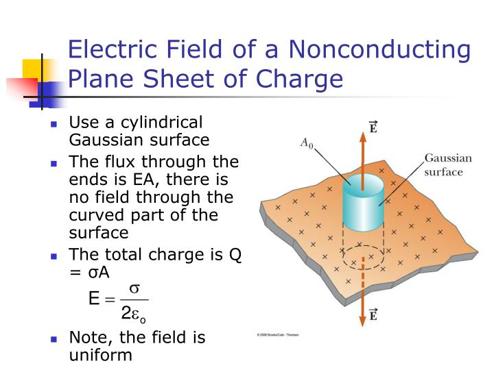 Electric Field of a Nonconducting Plane Sheet of Charge