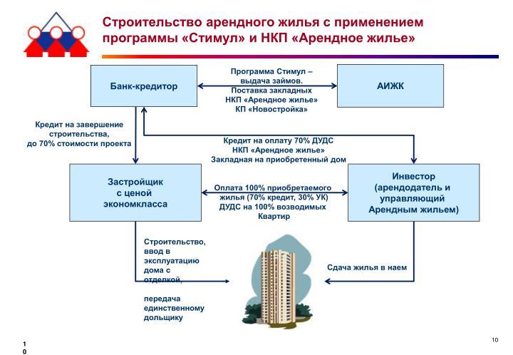 Строительство арендного жилья с применением программы «Стимул» и НКП «Арендное жилье»