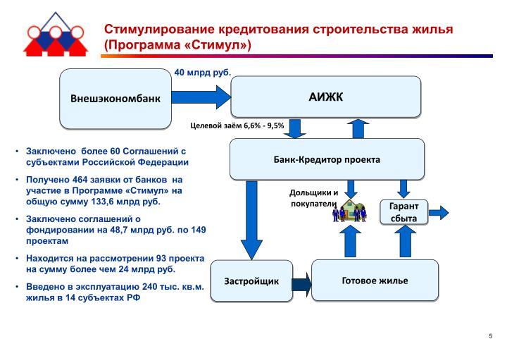 Стимулирование кредитования строительства жилья (Программа «Стимул»)